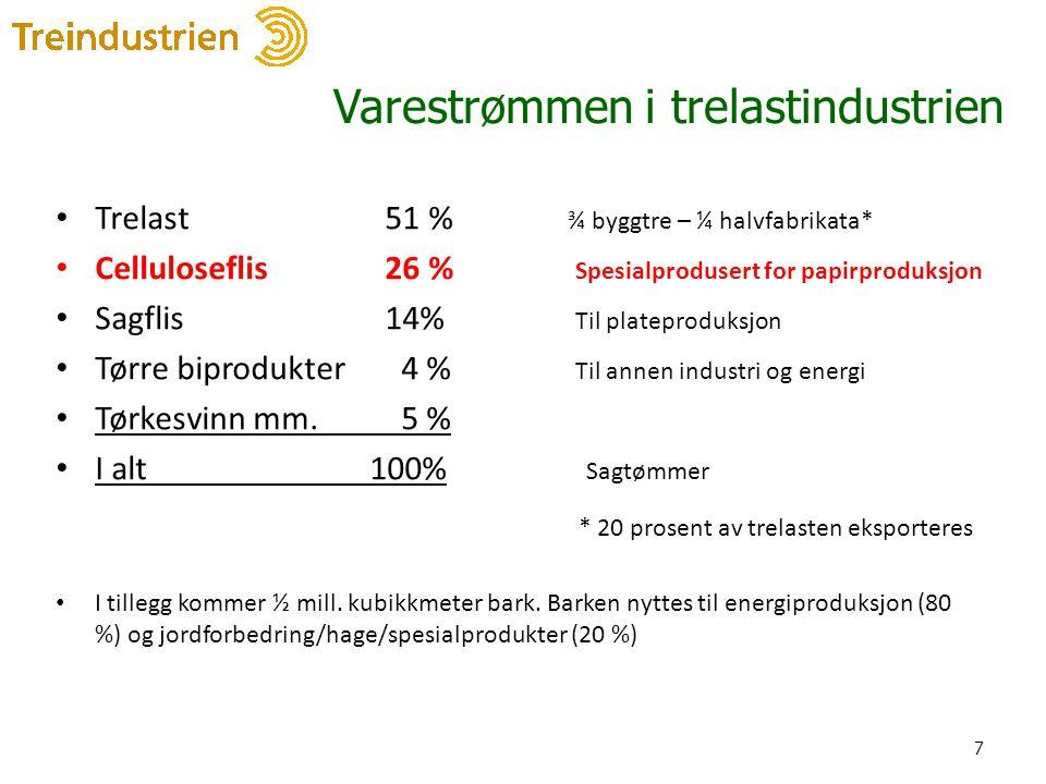 Varestrømmen i trelastindustrien • Trelast 51 % ¾ byggtre – ¼ halvfabrikata* • Celluloseflis 26 % Spesialprodusert for papirproduksjon • Sagflis 14% T