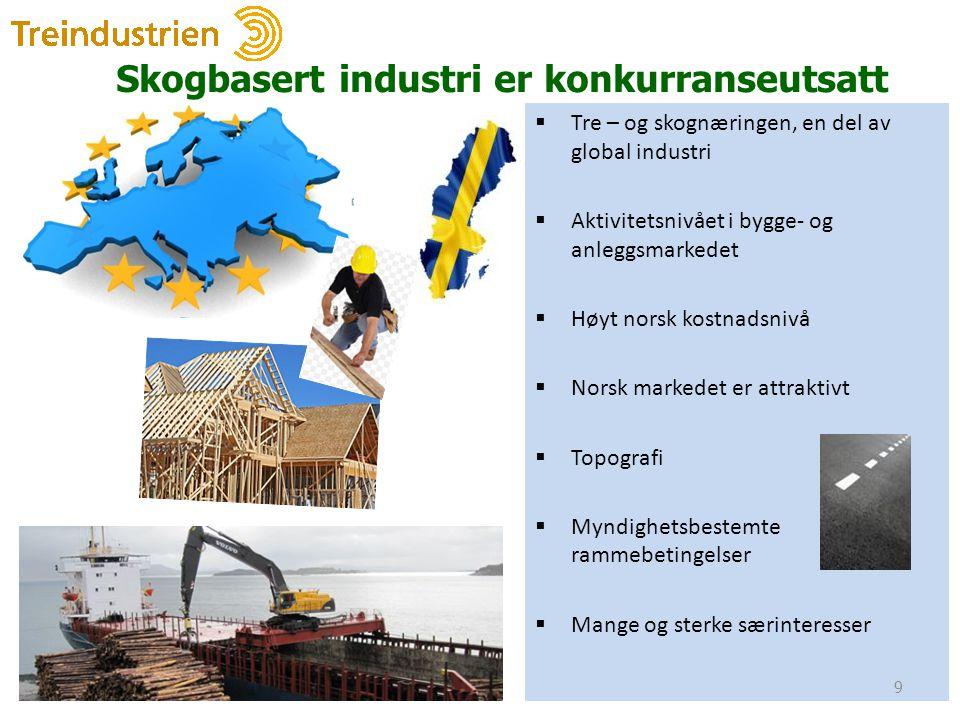 Skogbasert industri er konkurranseutsatt  Tre – og skognæringen, en del av global industri  Aktivitetsnivået i bygge- og anleggsmarkedet  Høyt norsk kostnadsnivå  Norsk markedet er attraktivt  Topografi  Myndighetsbestemte rammebetingelser  Mange og sterke særinteresser 9