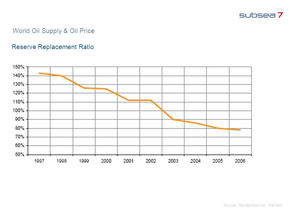 World Oil Supply & Oil Price Reserve Replacement Ratio Source: Handelsbanken Markets