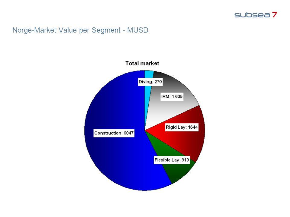 Norge-Market Value per Segment - MUSD