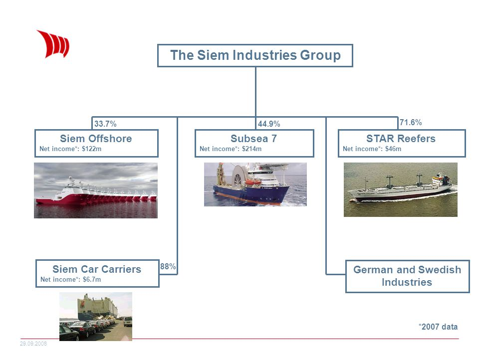 29.09.2008 The Siem Industries Group Siem Offshore Net income*: $122m Subsea 7 Net income*: $214m STAR Reefers Net income*: $46m Siem Car Carriers Net