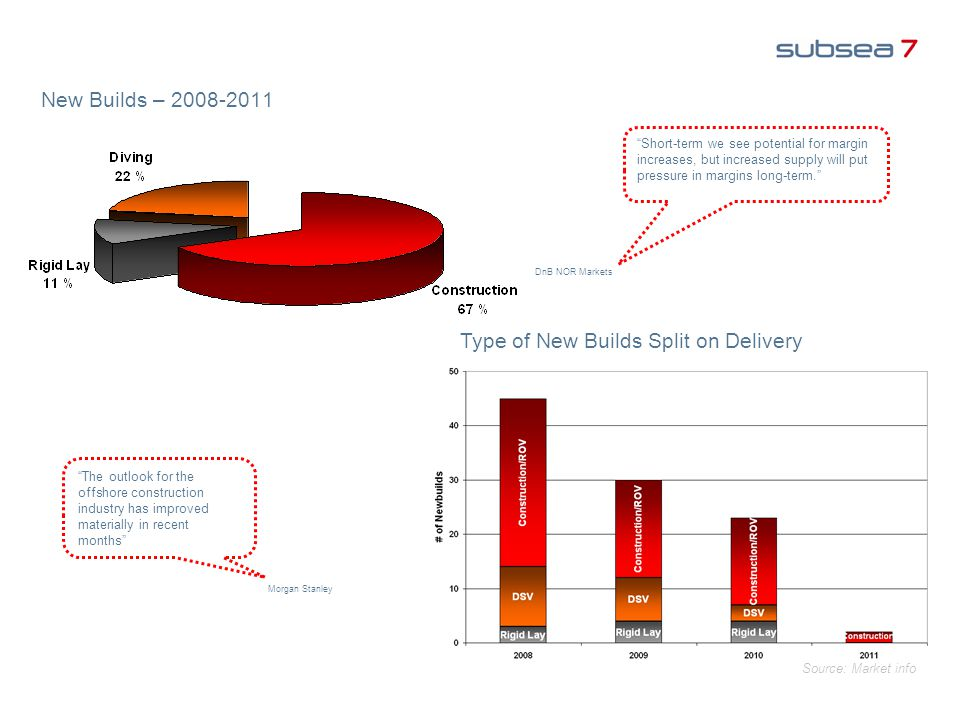 "New Builds – 2008-2011 Type of New Builds Split on Delivery ""Short-term we see potential for margin increases, but increased supply will put pressure"