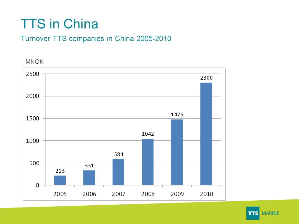 TTS in China Turnover TTS companies in China 2005-2010 MNOK