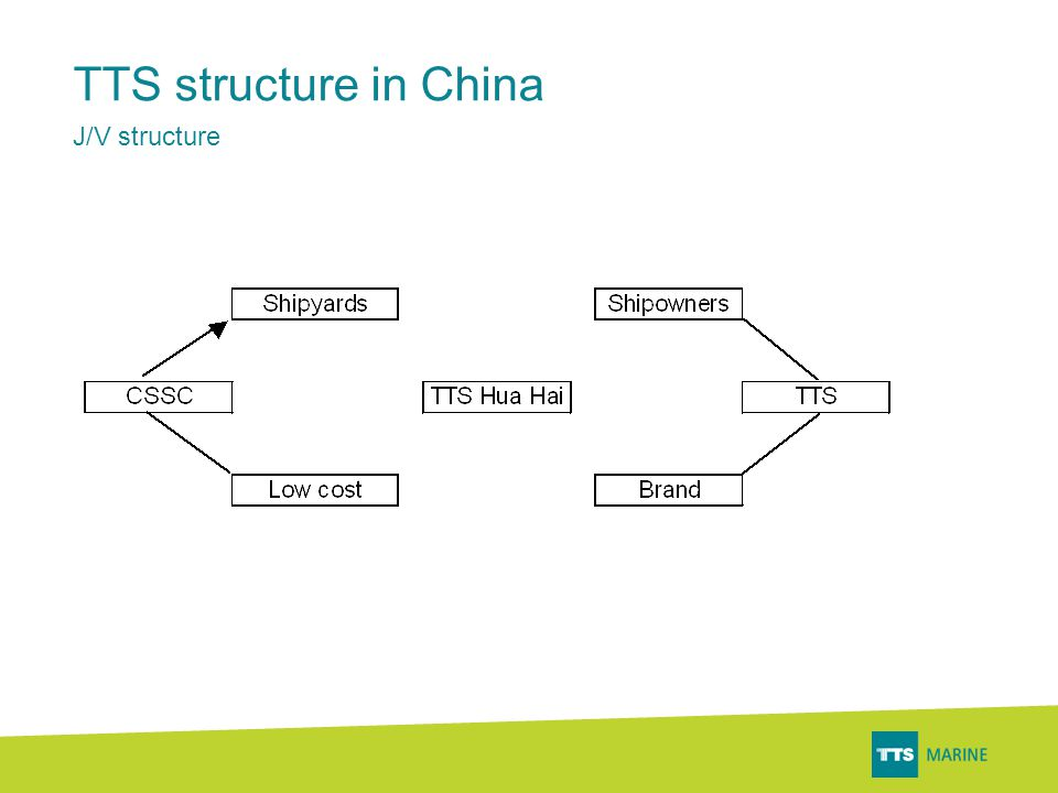 TTS structure in China J/V structure
