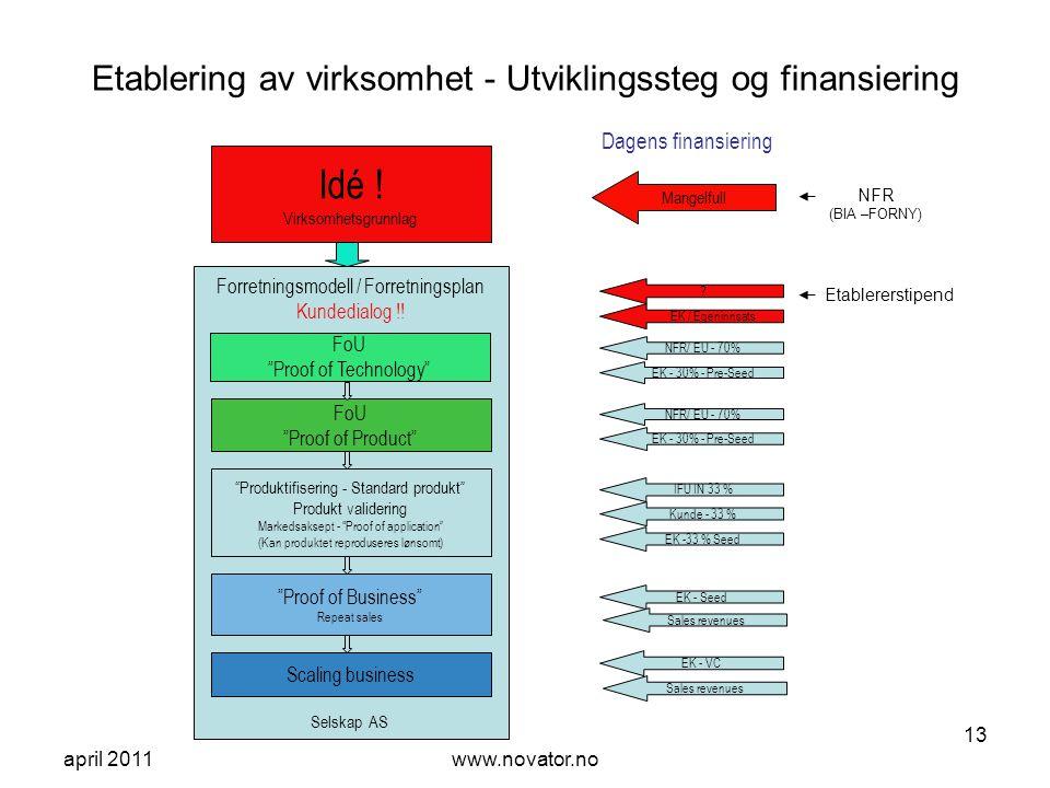 april 2011www.novator.no 13 Forretningsmodell / Forretningsplan Kundedialog !! Etablering av virksomhet - Utviklingssteg og finansiering Idé ! Virksom