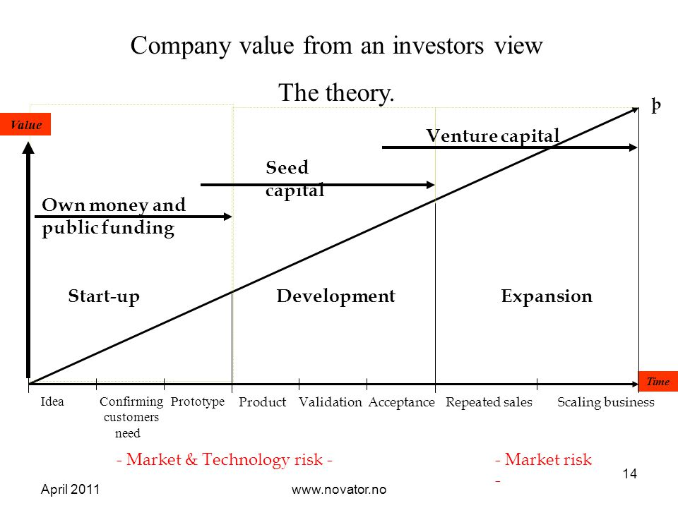 April 2011www.novator.no 14 Time Start-upDevelopmentExpansion Idea Confirming Prototype customers need Product Validation Acceptance Repeated sales Scaling business þ - Market & Technology risk -- Market risk - Company value from an investors view The theory.