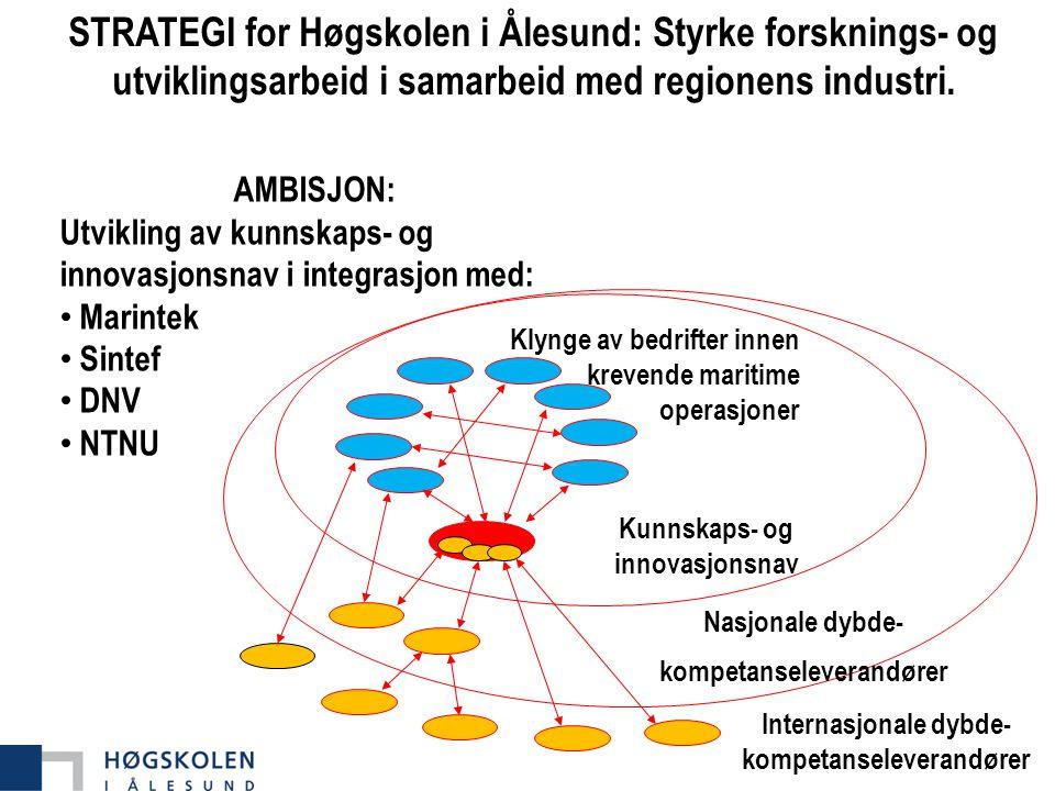 STRATEGI for Høgskolen i Ålesund: Styrke forsknings- og utviklingsarbeid i samarbeid med regionens industri.
