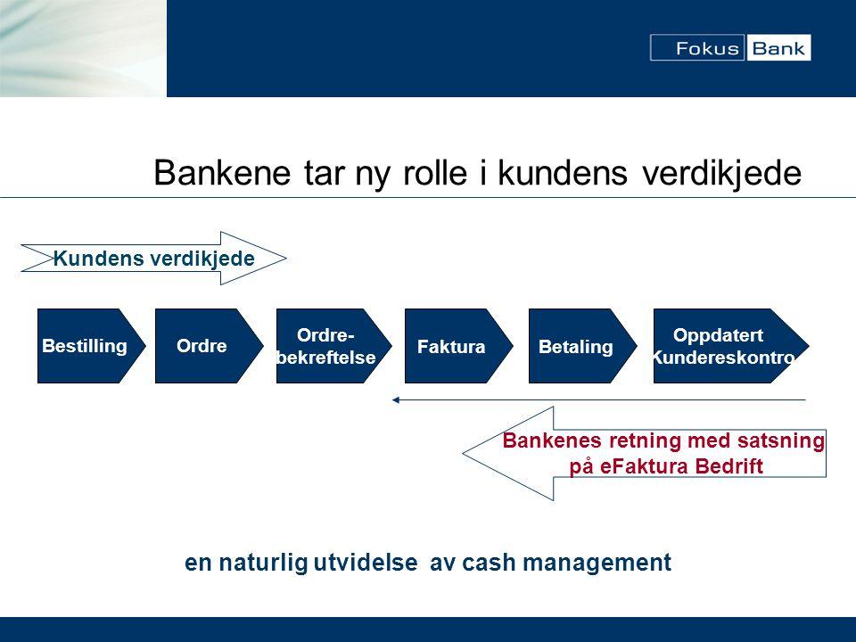 Bankene tar ny rolle i kundens verdikjede BestillingOrdre Ordre- bekreftelse FakturaBetaling Oppdatert Kundereskontro Kundens verdikjede Bankenes retn
