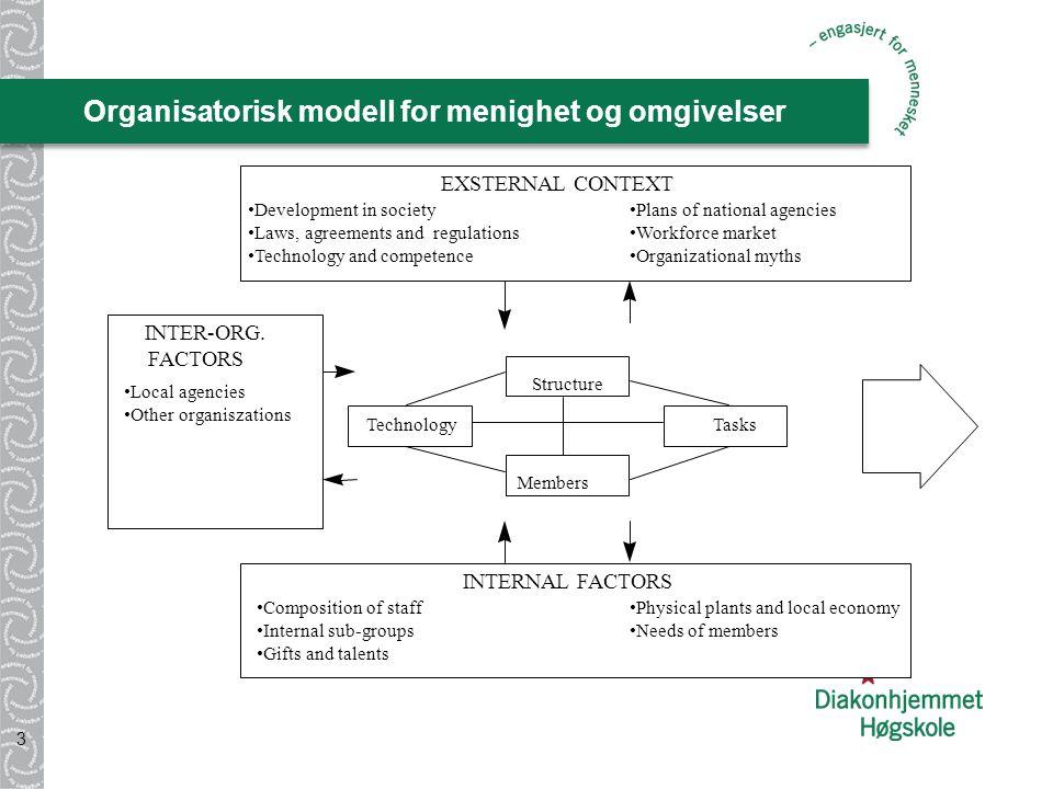 Organisatorisk modell for menighet og omgivelser 3 Tasks Structure Technology Members EXSTERNAL CONTEXT INTERNAL FACTORS INTER-ORG.