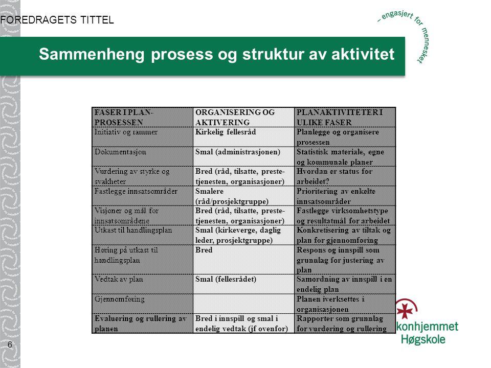 Sammenheng prosess og struktur av aktivitet 6 FOREDRAGETS TITTEL FASER I PLAN- PROSESSEN ORGANISERING OG AKTIVERING PLANAKTIVITETER I ULIKE FASER Initiativ og rammerKirkelig fellesrådPlanlegge og organisere prosessen DokumentasjonSmal (administrasjonen)Statistisk materiale, egne og kommunale planer Vurdering av styrke og svakheter Bred (råd, tilsatte, preste- tjenesten, organisasjoner) Hvordan er status for arbeidet.