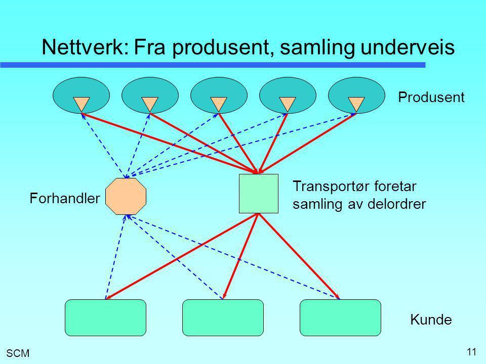 SCM 11 Nettverk: Fra produsent, samling underveis Produsent Kunde Forhandler Transportør foretar samling av delordrer