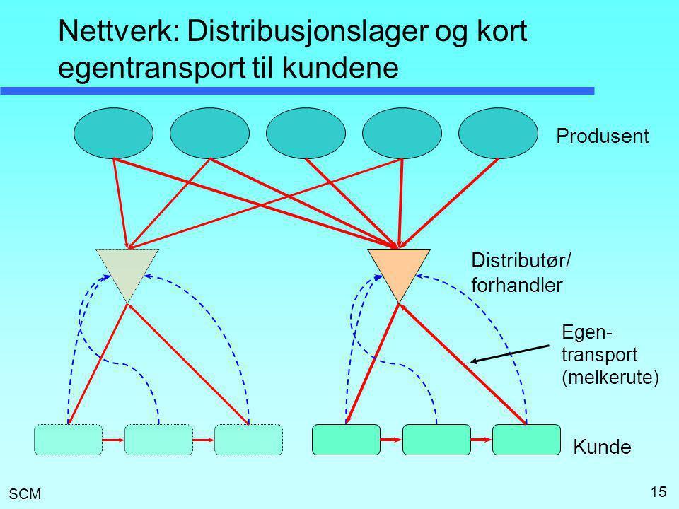 SCM 15 Nettverk: Distribusjonslager og kort egentransport til kundene Produsent Kunde Distributør/ forhandler Egen- transport (melkerute)