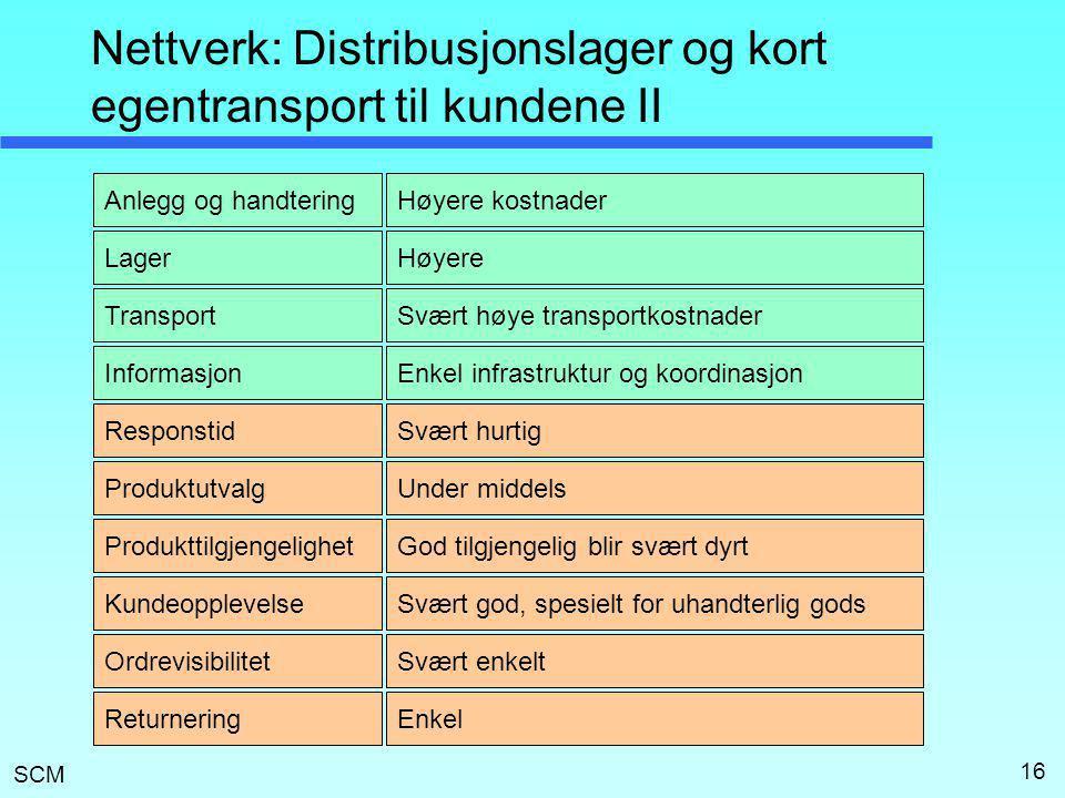 SCM 16 Nettverk: Distribusjonslager og kort egentransport til kundene II Lager Transport Anlegg og handtering Informasjon Responstid Produktutvalg Pro