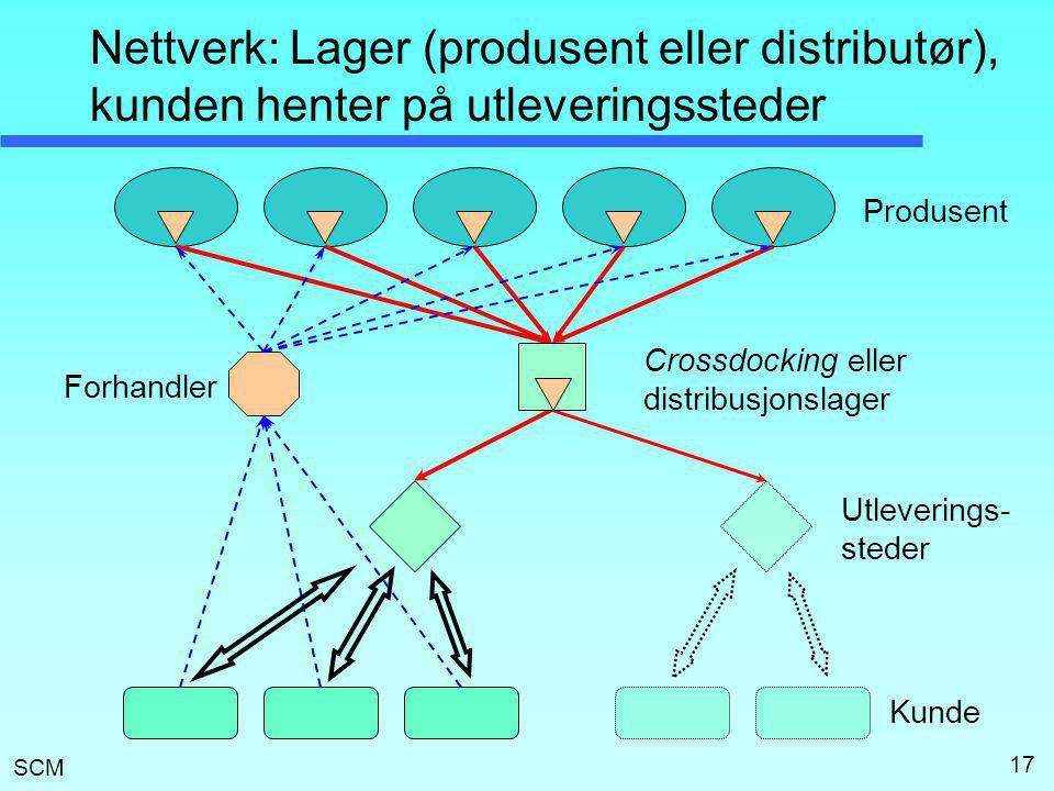 SCM 17 Nettverk: Lager (produsent eller distributør), kunden henter på utleveringssteder Produsent Kunde Forhandler Crossdocking eller distribusjonsla