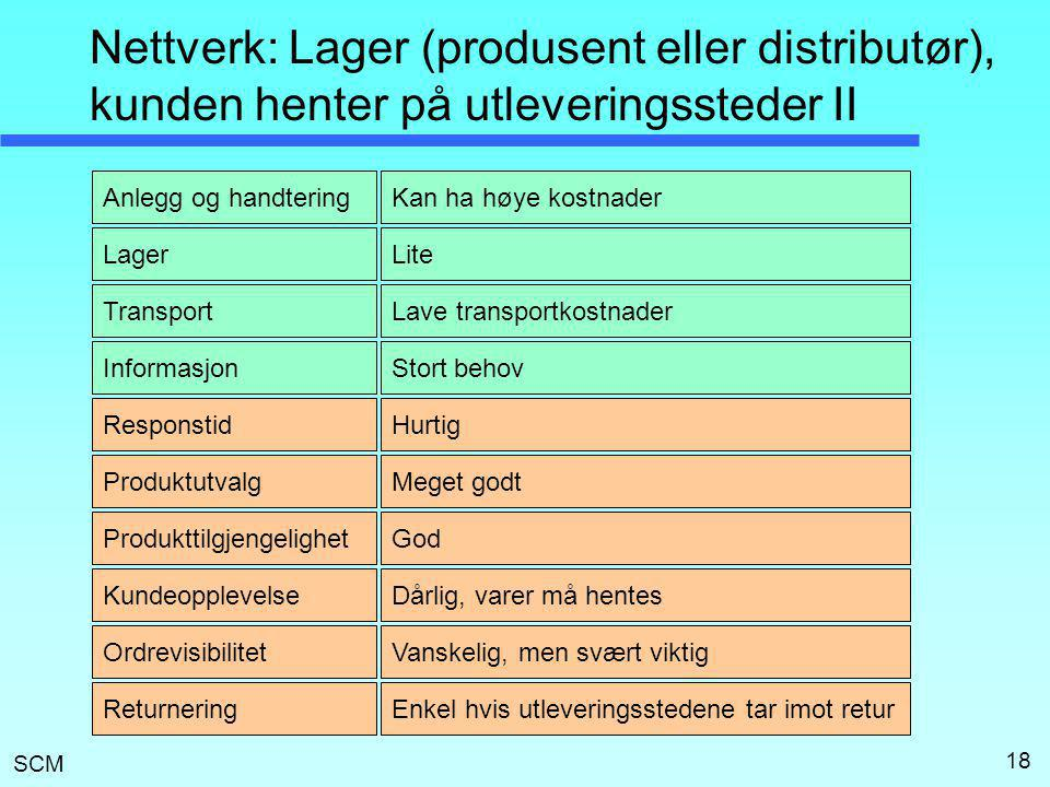 SCM 18 Nettverk: Lager (produsent eller distributør), kunden henter på utleveringssteder II Lager Transport Anlegg og handtering Informasjon Responsti