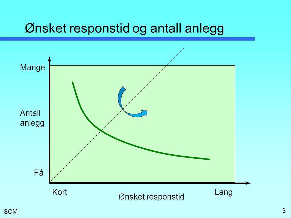 SCM 4 Antall anlegg og responstid (speilvendt) Antall anlegg Responstid Kort Lang