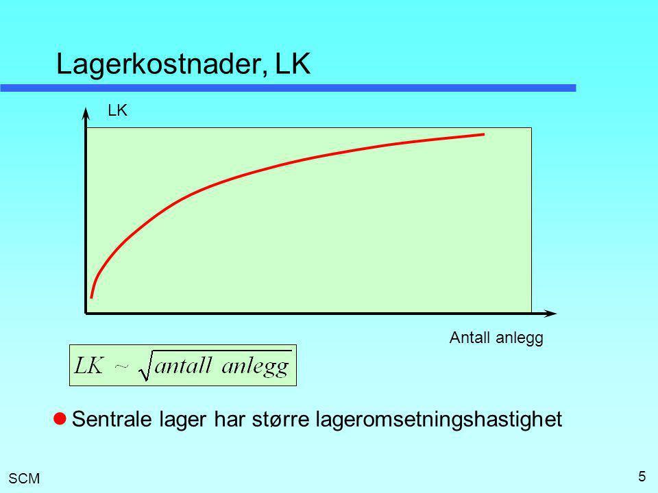 SCM 5 Lagerkostnader, LK  Sentrale lager har større lageromsetningshastighet Antall anlegg LK