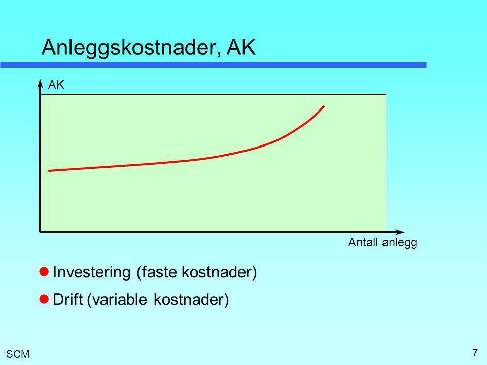 SCM 7 Anleggskostnader, AK  Investering (faste kostnader)  Drift (variable kostnader) Antall anlegg AK