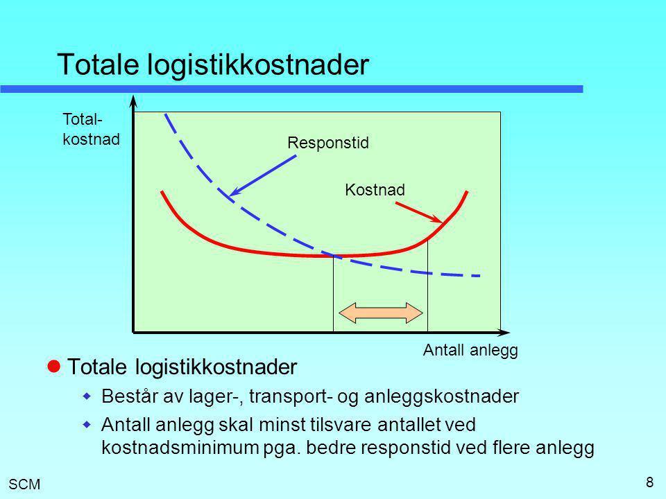 SCM 8 Totale logistikkostnader  Totale logistikkostnader  Består av lager-, transport- og anleggskostnader  Antall anlegg skal minst tilsvare antal
