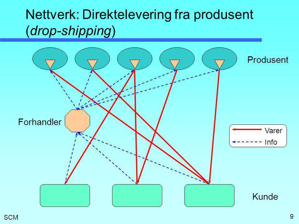 SCM 9 Nettverk: Direktelevering fra produsent (drop-shipping) Produsent Kunde Forhandler Varer Info