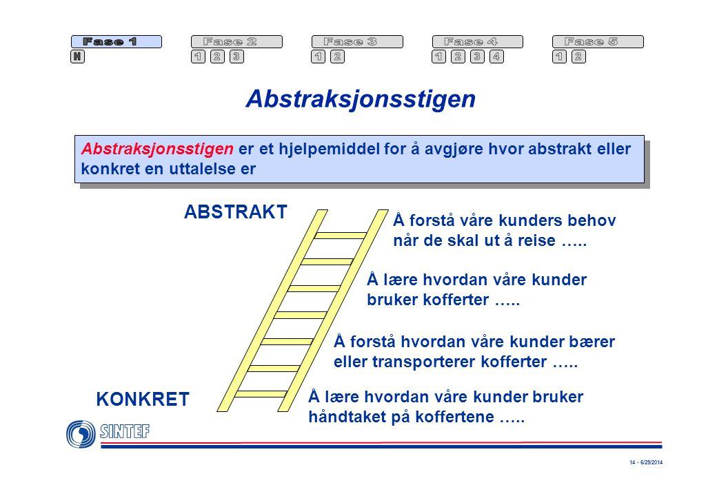 14 - 6/29/2014 Abstraksjonsstigen Abstraksjonsstigen er et hjelpemiddel for å avgjøre hvor abstrakt eller konkret en uttalelse er Abstraksjonsstigen e