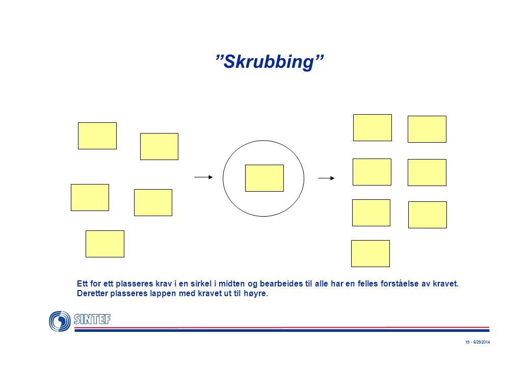 """19 - 6/29/2014 """"Skrubbing"""" Ett for ett plasseres krav i en sirkel i midten og bearbeides til alle har en felles forståelse av kravet. Deretter plasser"""