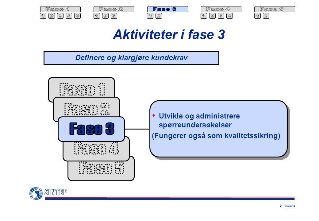 21 - 6/29/2014 Aktiviteter i fase 3  Utvikle og administrere spørreundersøkelser (Fungerer også som kvalitetssikring) Definere og klargjøre kundekrav