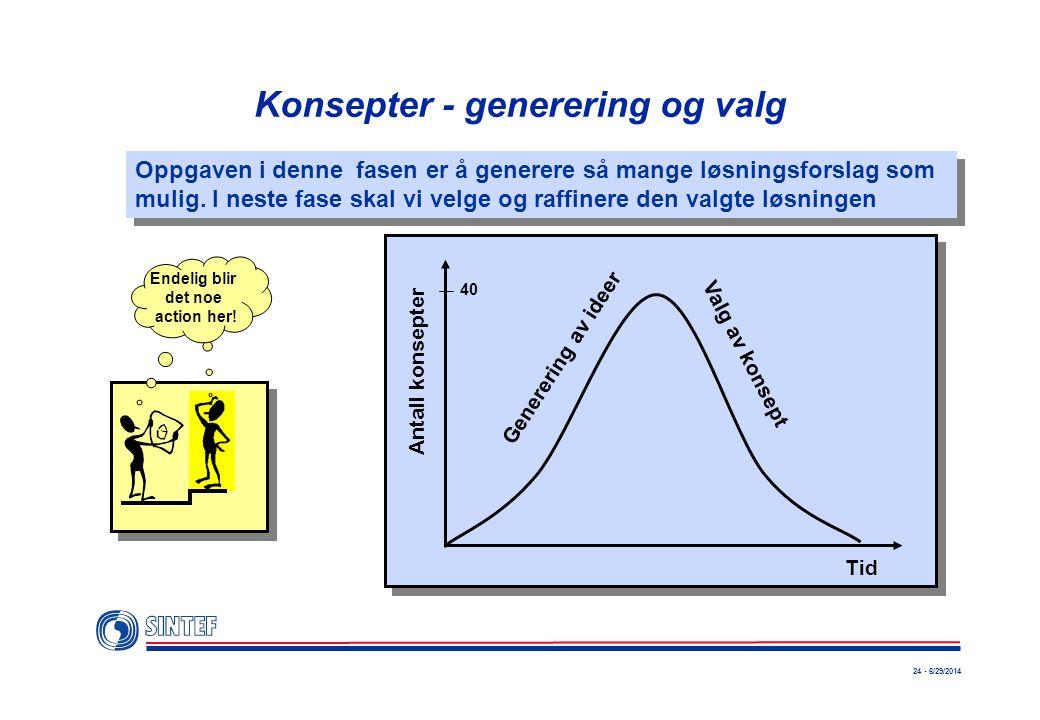 24 - 6/29/2014 Konsepter - generering og valg Antall konsepter Tid Generering av ideer Valg av konsept Oppgaven i denne fasen er å generere så mange l