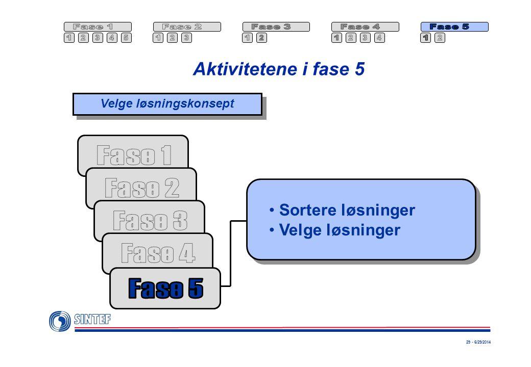 29 - 6/29/2014 Aktivitetene i fase 5 •Sortere løsninger •Velge løsninger Velge løsningskonsept