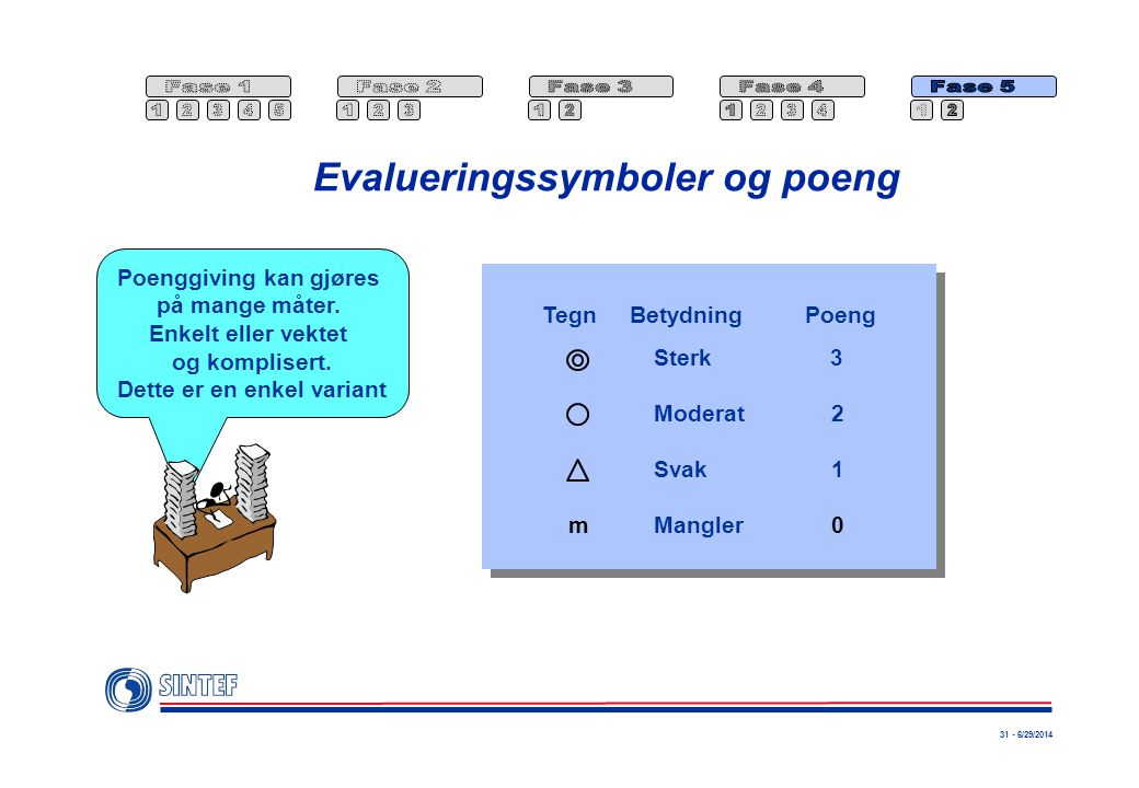 31 - 6/29/2014 Evalueringssymboler og poeng Poenggiving kan gjøres på mange måter. Enkelt eller vektet og komplisert. Dette er en enkel variant Sterk