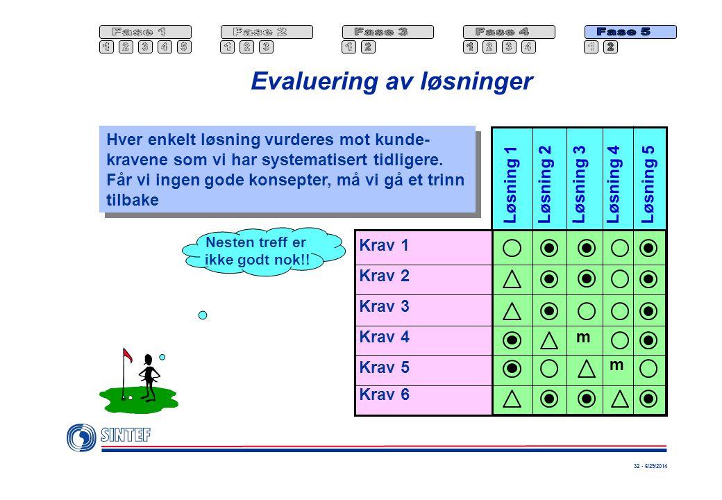 32 - 6/29/2014 Evaluering av løsninger m Krav 1 Krav 2 Krav 3 Krav 4 Krav 5 Krav 6 Løsning 1 Løsning 2 Løsning 3 Løsning 4Løsning 5 m Hver enkelt løsning vurderes mot kunde- kravene som vi har systematisert tidligere.