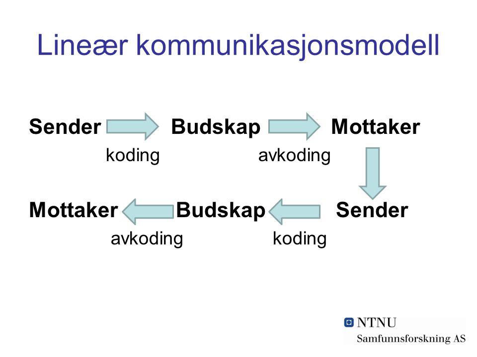 Lineær kommunikasjonsmodell Sender Budskap Mottaker koding avkoding Mottaker Budskap Sender avkoding koding