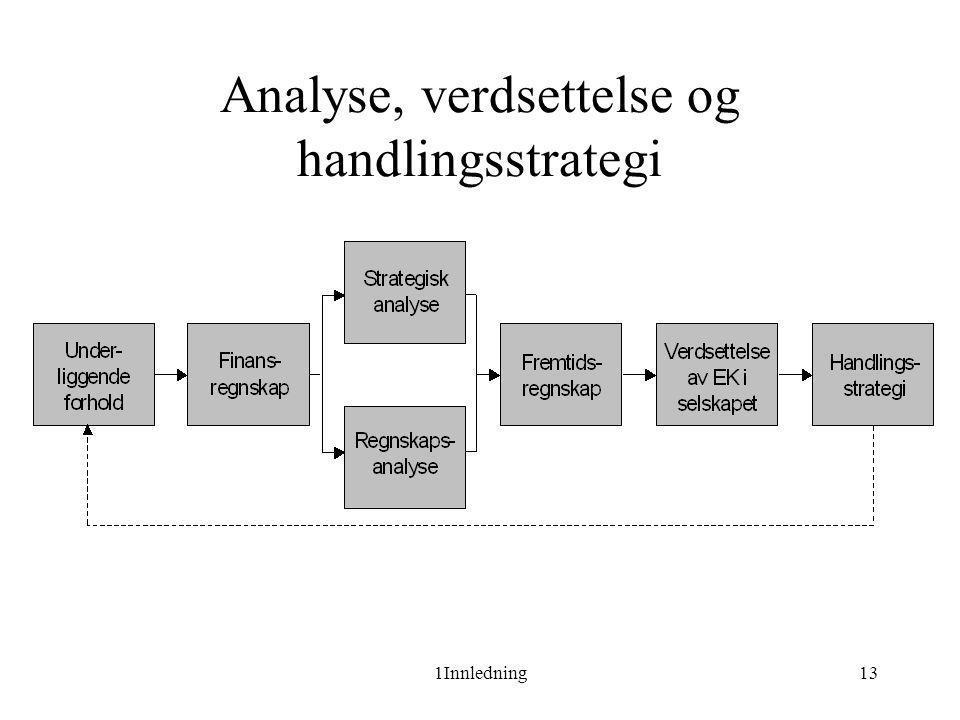 1Innledning13 Analyse, verdsettelse og handlingsstrategi