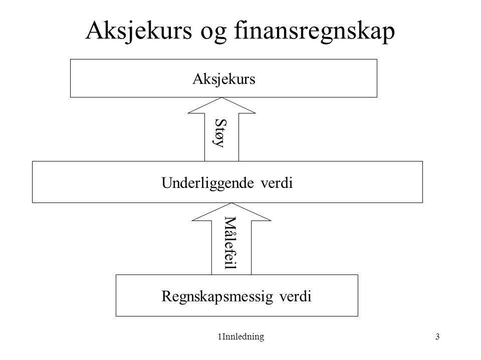 1Innledning14 Verdsettelse og Handlingsstrategi  Bokført egenkapital + EVA = Fundamental verdi ><=Aksjepris.