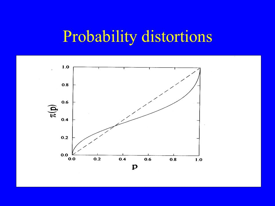 Probability distortions