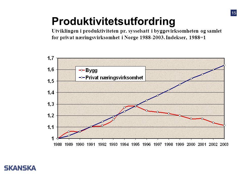 15 Produktivitetsutfordring Utviklingen i produktiviteten pr.