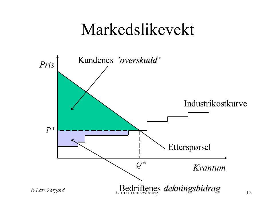 © Lars Sørgard Konkurransestrategi12 Markedslikevekt Industrikostkurve Etterspørsel Pris Kvantum P* Q* 'overskudd' Kundenes 'overskudd' dekningsbidrag