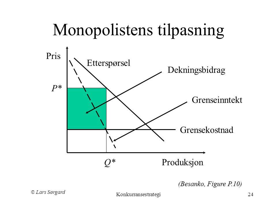 © Lars Sørgard Konkurransestrategi24 Monopolistens tilpasning Etterspørsel Pris Produksjon Grensekostnad Grenseinntekt Dekningsbidrag P* Q* (Besanko,