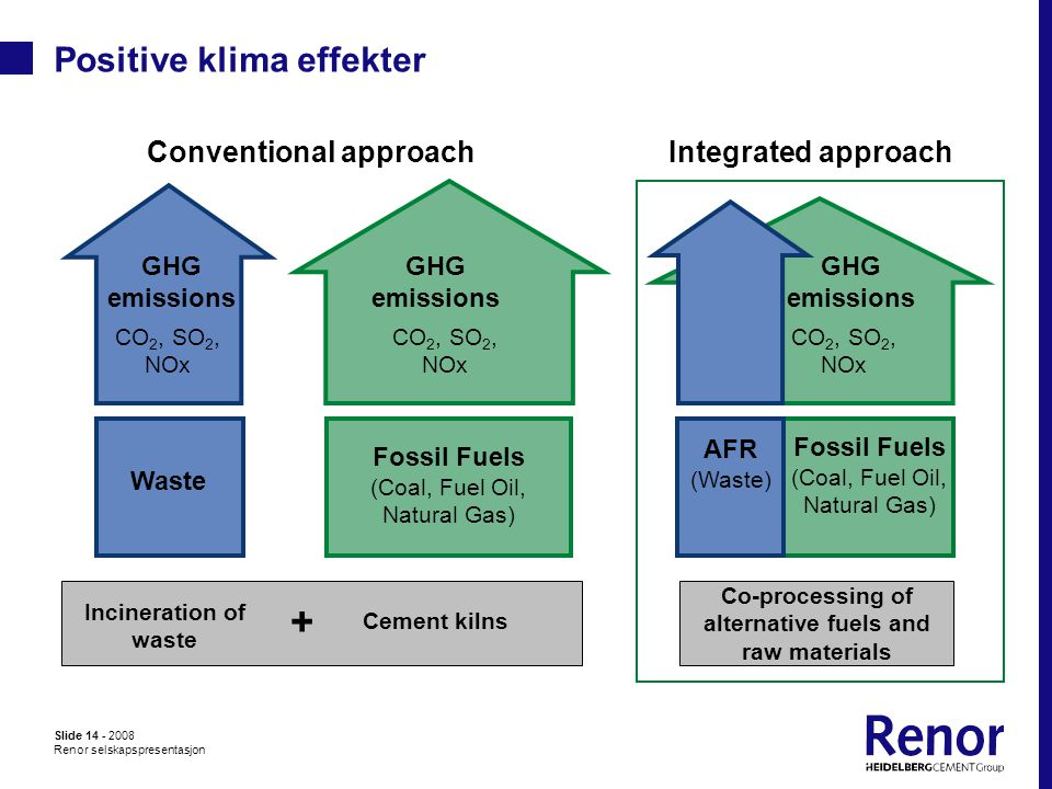 Slide 14 - 2008 Renor selskapspresentasjon Positive klima effekter Incineration of waste Cement kilns + CO 2, SO 2, NOx Waste Fossil Fuels (Coal, Fuel