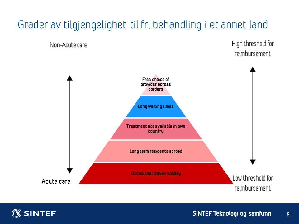 SINTEF Teknologi og samfunn Grader av tilgjengelighet til fri behandling i et annet land 9 Acute care