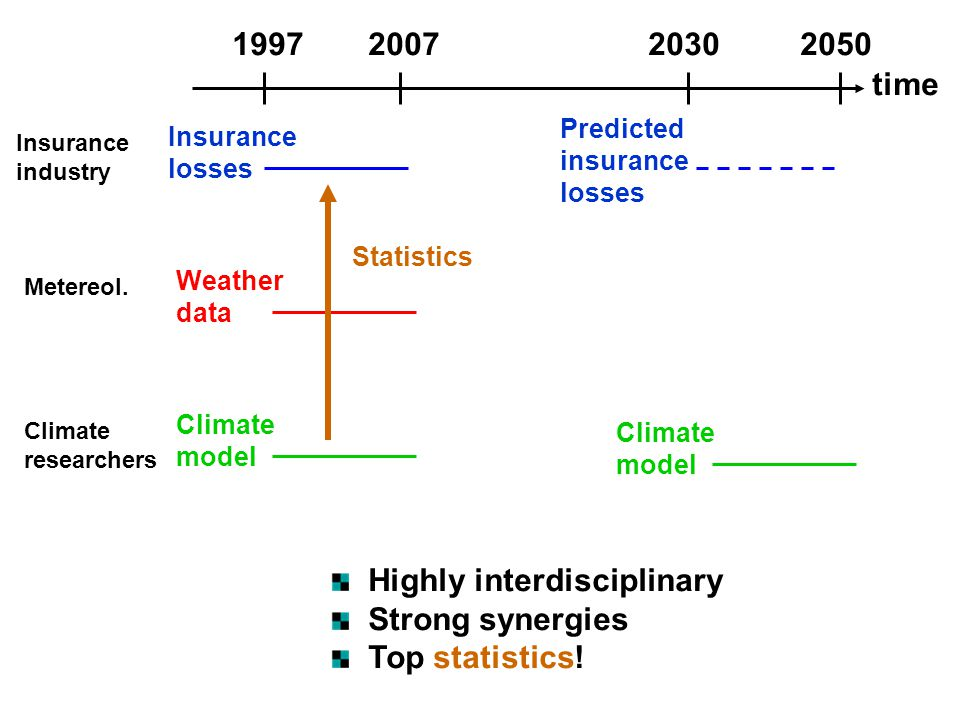 time 1997200720302050 Insurance losses Weather data Climate model Climate model Predicted insurance losses Insurance industry Metereol. Climate resear