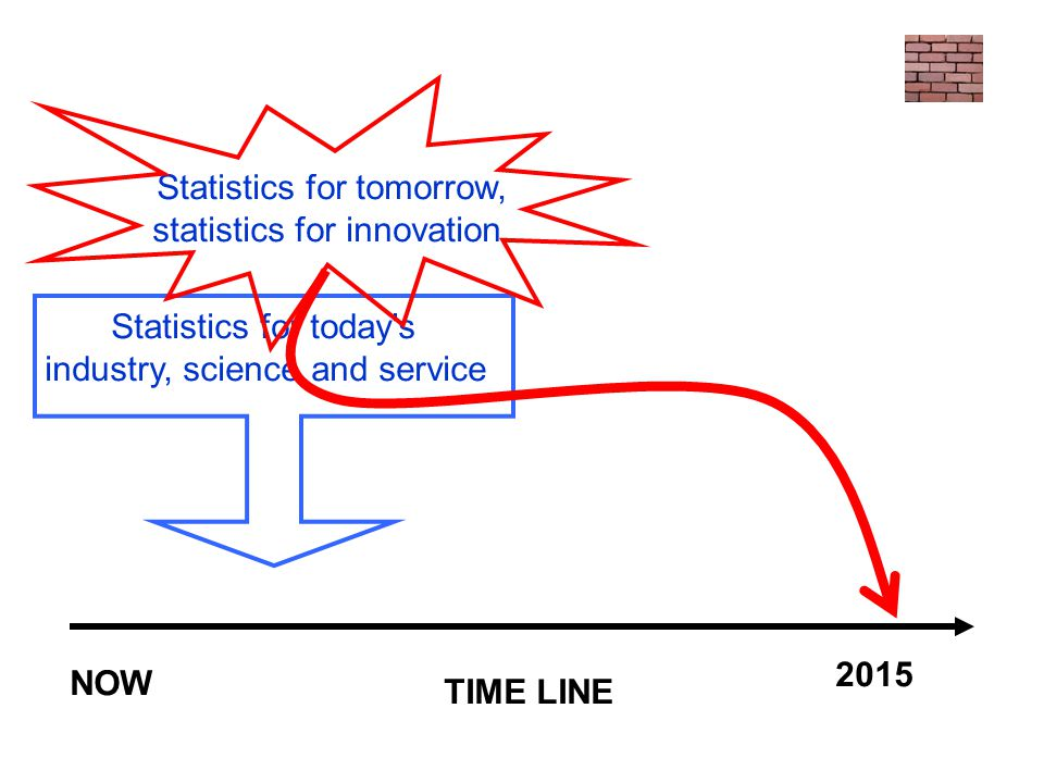 Statistics for today's industry, science and service TIME LINE NOW 2015 Statistics for tomorrow, statistics for innovation.