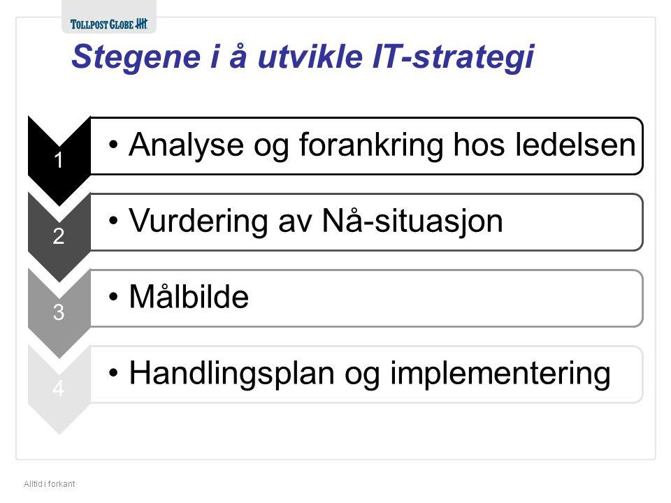Alltid i forkant Stegene i å utvikle IT-strategi 1 •Analyse og forankring hos ledelsen 2 •Vurdering av Nå-situasjon 3 •Målbilde 4 •Handlingsplan og im
