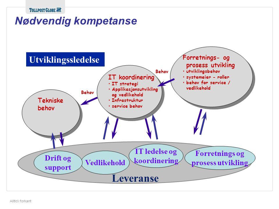 Alltid i forkant Nødvendig kompetanse Tekniske behov Behov IT koordinering •IT strategi •Applikasjonsutvikling og vedlikehold •Infrastruktur •service