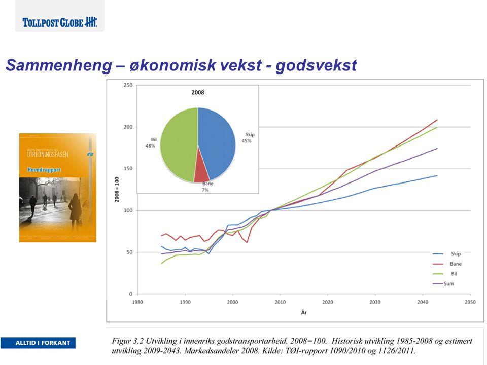 Konkurranseflater i norsk godstransport Jernbane n har siste 10 år hatt en kraftig vekst og har høy markedsandel