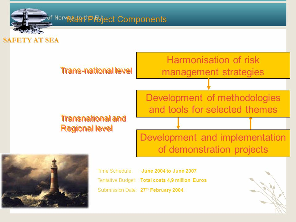 Main Project Components Harmonisation of risk management strategies Development of methodologies and tools for selected themes Development and implementation of demonstration projects Trans-national level Transnational and Regional level Trans-national level Transnational and Regional level Time Schedule: June 2004 to June 2007 Tentative Budget: Total costs 4,9 million Euros Submission Date: 27 th February 2004 SAFETY AT SEA
