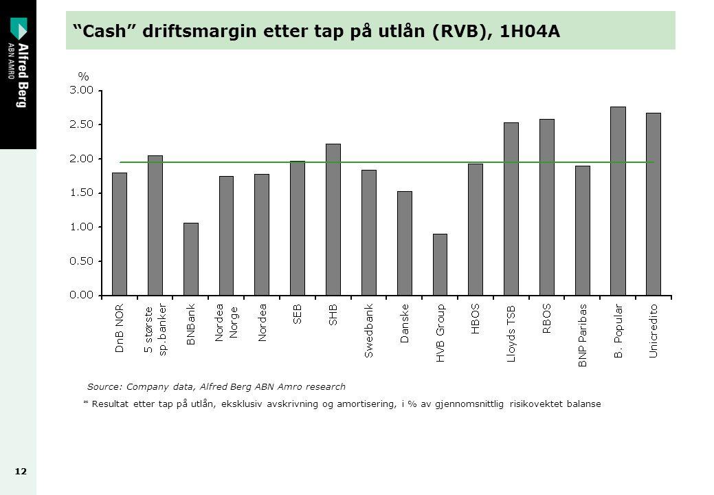 12 Cash driftsmargin etter tap på utlån (RVB), 1H04A Source: Company data, Alfred Berg ABN Amro research * Resultat etter tap på utlån, eksklusiv avskrivning og amortisering, i % av gjennomsnittlig risikovektet balanse %