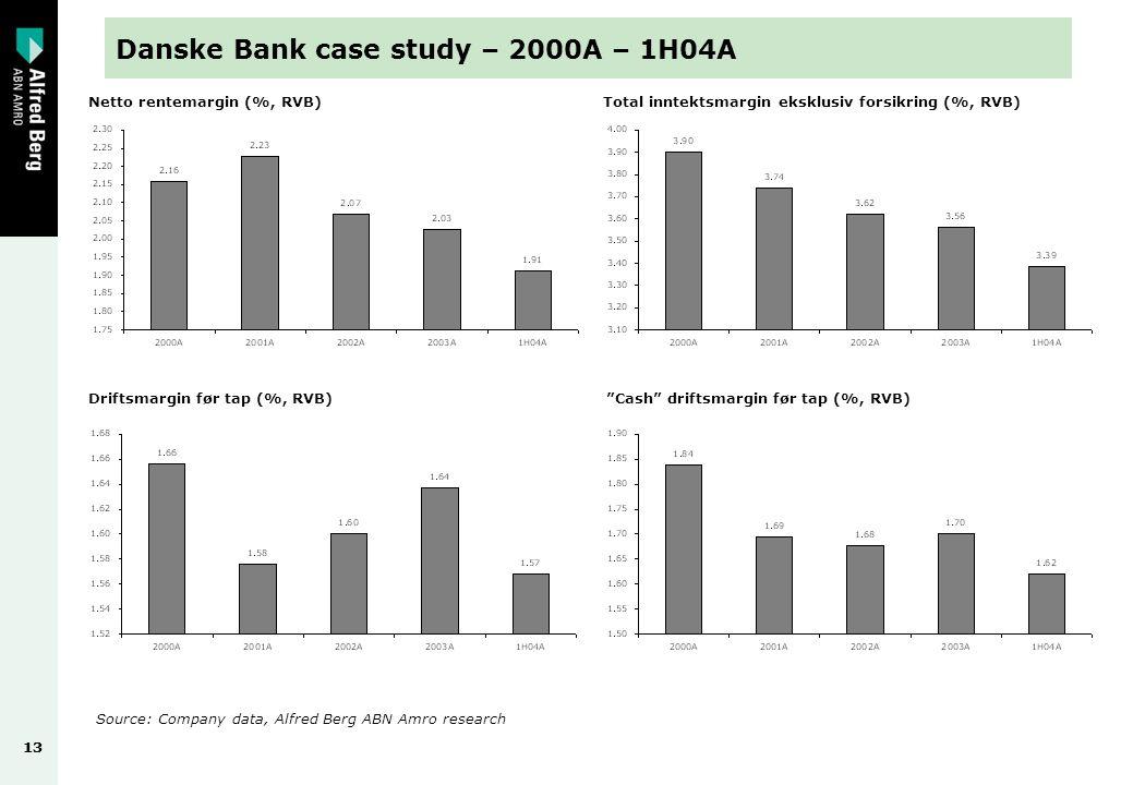 13 Danske Bank case study – 2000A – 1H04A Netto rentemargin (%, RVB)Total inntektsmargin eksklusiv forsikring (%, RVB) Driftsmargin før tap (%, RVB) Cash driftsmargin før tap (%, RVB) Source: Company data, Alfred Berg ABN Amro research