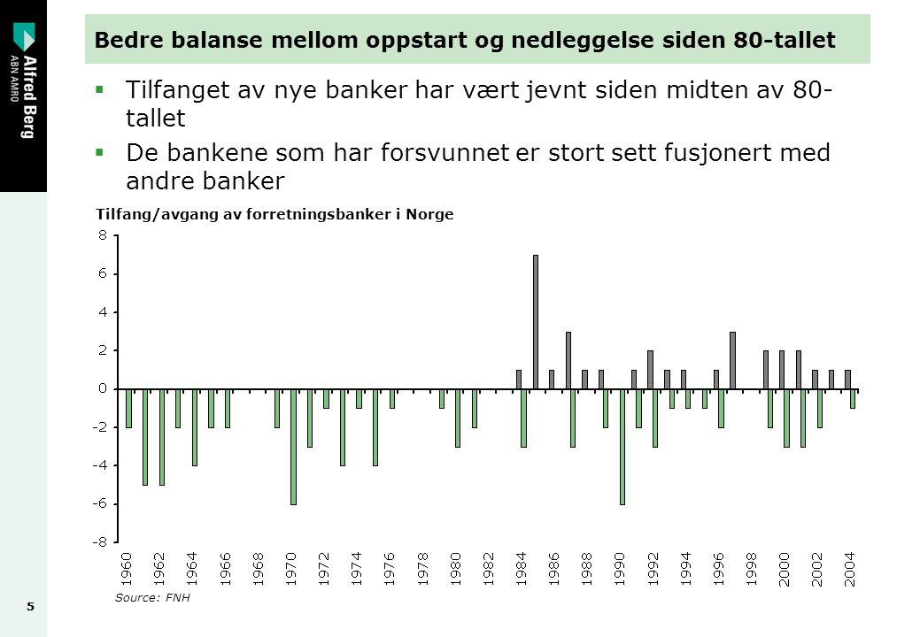 55 Bedre balanse mellom oppstart og nedleggelse siden 80-tallet  Tilfanget av nye banker har vært jevnt siden midten av 80- tallet  De bankene som har forsvunnet er stort sett fusjonert med andre banker Source: FNH Tilfang/avgang av forretningsbanker i Norge
