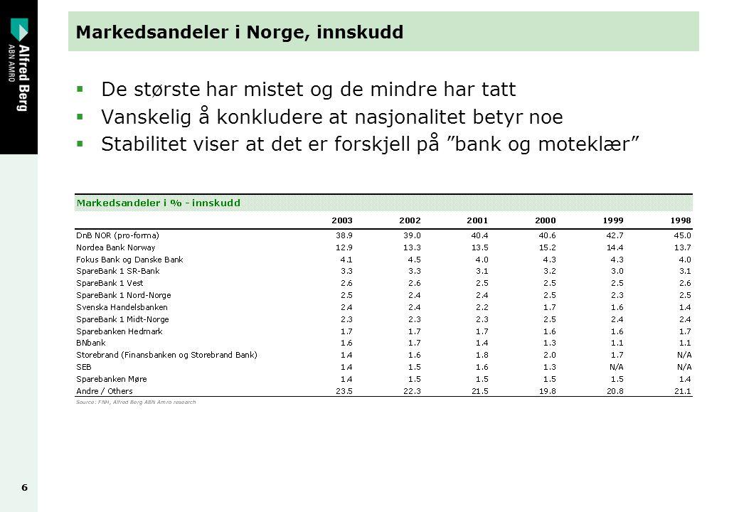 66 Markedsandeler i Norge, innskudd  De største har mistet og de mindre har tatt  Vanskelig å konkludere at nasjonalitet betyr noe  Stabilitet viser at det er forskjell på bank og moteklær